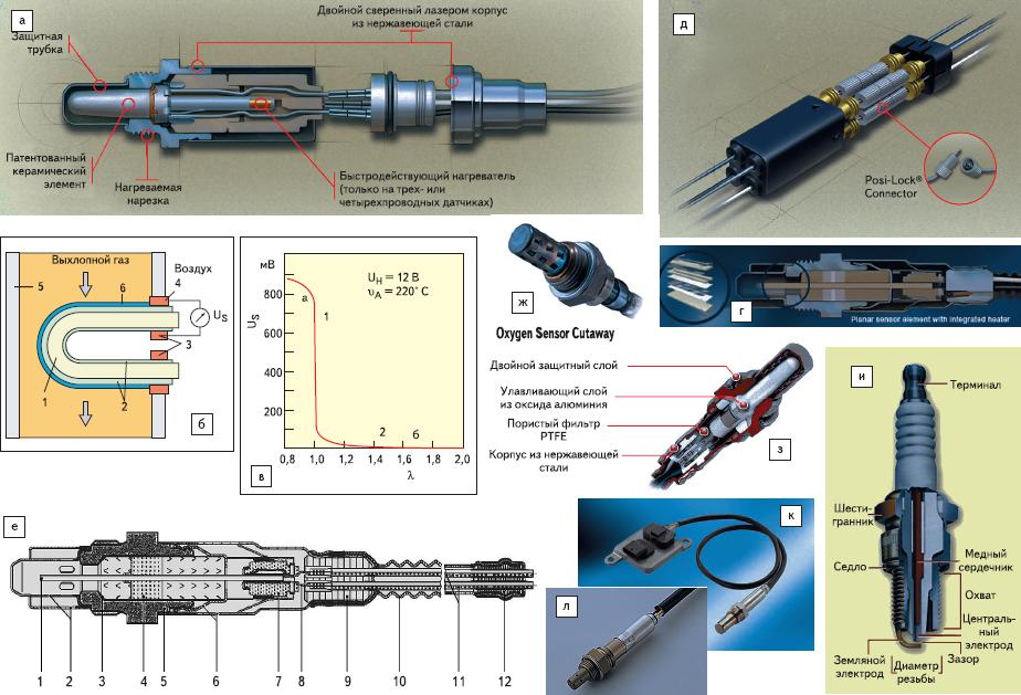 Рис. 2. Примеры современных датчиков концентрации кислорода и газа