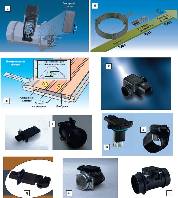Рис. 3. Современные автомобильные датчики массового расхода воздуха
