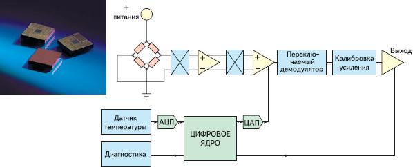 Рис. 4. Примеры автомобильных датчиков давления (систем Powertrain и контроля эмиссии): ф — интегральный программируемый датчик MLX90269 Melexis: внешний вид и функциональная диаграмма