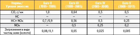 Таблица 1. Нормы эмиссии для дизельных двигателей