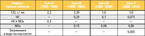 Таблица 2. Нормы эмиссии для бензиновых двигателей