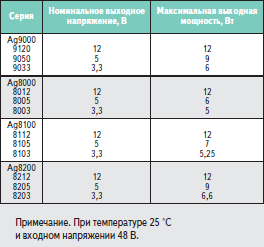 Основные характеристики PoE-модулей Silver Telecom
