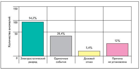 Распределение количества аномалий в функционировании РЭА космических аппаратов в зависимости от причины аномалии