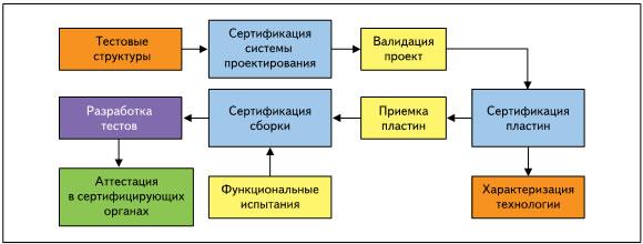 Схема сертификации разработки и производства ЭКБ космического применения
