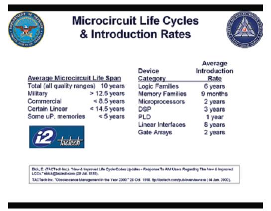 Данные о длительности жизненного цикла наиболее популярных типов СБИС