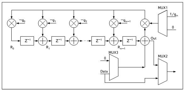 Схема кодера Рида-Соломона