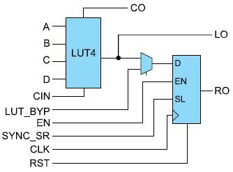 Базовая ячейка матрицы ПЛИС SmartFusion2 и IGLOO2