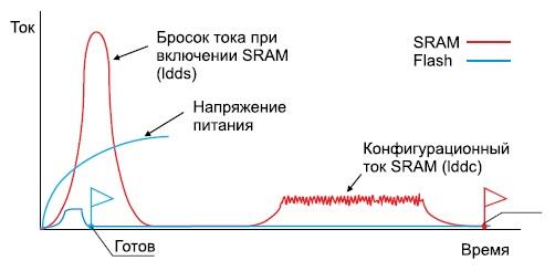 Сравнение различных составляющих потребляемой мощности дляобычных SRAM FPGA и Flash FPGA фирмы Microsemi