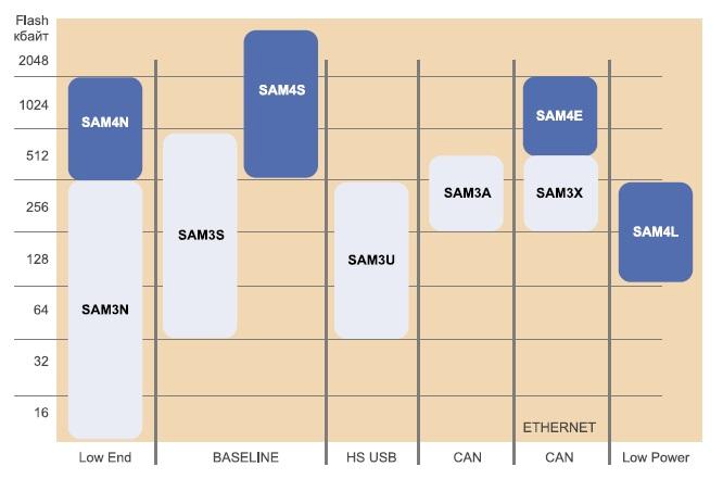 Семейство контроллеров на ядре Cortex-M