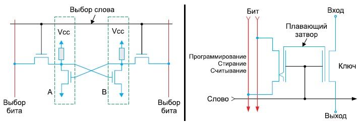 Сравнение структуры обычной ячейки конфигурационной памяти наоснове статического ОЗУ и ячейки flash-памяти Microsemi
