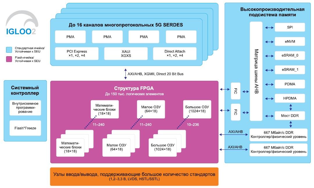 Блок-схема ПЛИС семейства IGLOO2