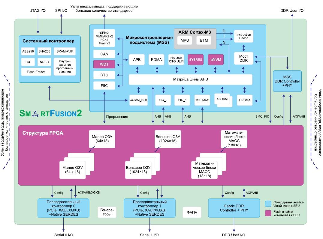Блок-схема «системы-на-кристалле» семейства SmartFusion2