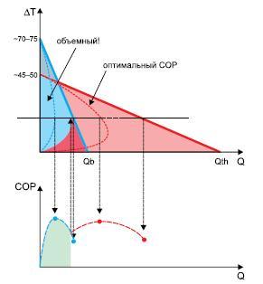 Сравнение областей применимости тонкопленочных иобъемных ТЭО