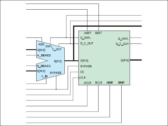 Обобщенная структура сумматоров и вычитающих устройств, формируемых на основе параметризированного модуля Adder/Subtractor
