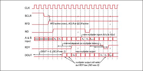 Временные диаграммы, поясняющие функционирование параллельных умножителей, формируемых на основе параметризированного модуля Multiplier Generator версии v7.0
