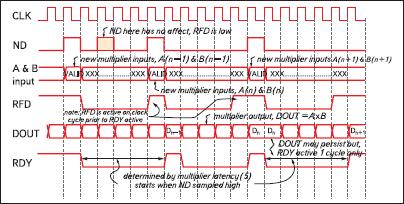 Временные диаграммы, демонстрирующие работу последовательных умножителей, генерируемых на основе параметризированного модуля Multiplier Generator версии v7.0, с минимальным количеством ступеней конвейера