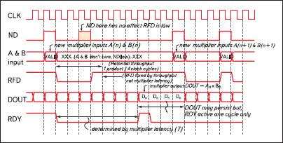 Временные диаграммы, поясняющие функционирование последовательных умножителей, формируемых на основе параметризированного модуля Multiplier Generator версии v7.0, с максимальным количеством ступеней конвейера
