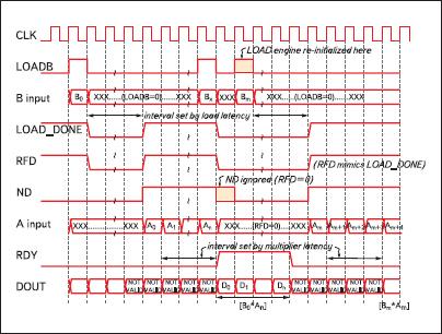 Временные диаграммы, демонстрирующие работу умножителей входных данных на коэффициенты, значения которых загружаются во внутреннюю память в процессе функционирования устройства