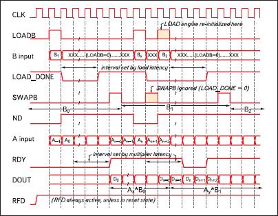 Временные диаграммы, демонстрирующие работу умножителей значений входных данных на коэффициенты, использующих два переключаемых банка внутренней памяти для загрузки значений коэффициентов