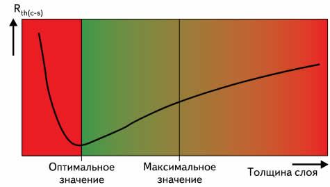 Зависимость теплового сопротивления от толщины слоя теплопроводящего материала