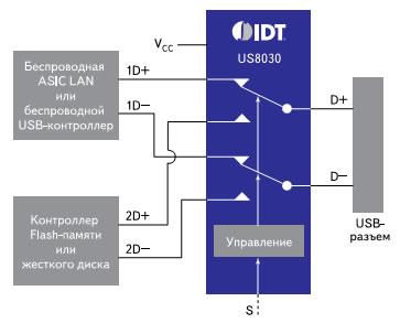Блок-схема USB-коммутатора