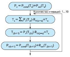 Рис. 4. Цикл итерации, используемый для расчета мощности потерь и температуры перегрева