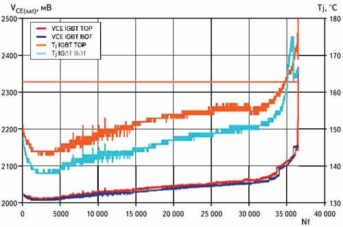 Изменение теплового сопротивления при термоциклировании (Nf — количество термоциклов)