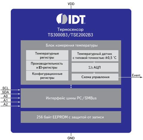 Блок-схема TSE3000B3/TS2002B3