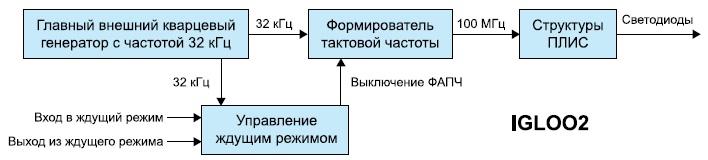 Структурная схема отладочного проекта