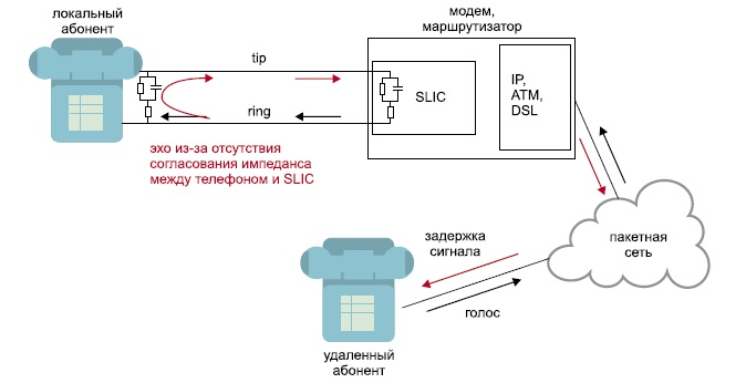 Принцип передачи голосовых данных