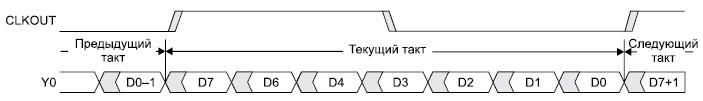Временная диаграмма интерфейса встроенного дисплея 7:1 LVDS