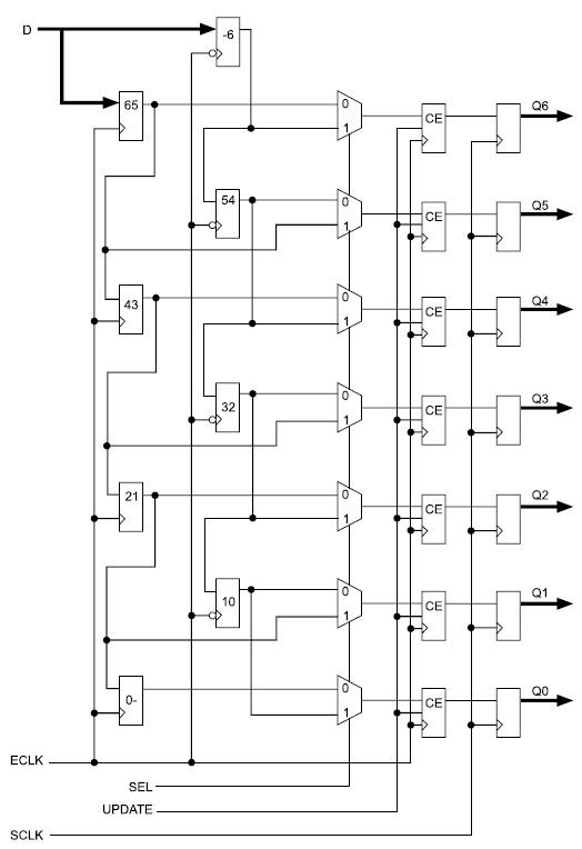 Регистры ввода/вывода DDR и логика сцепления регистров ввода/вывода