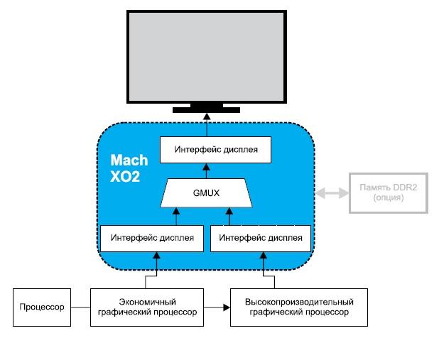 Мультиплексор графических контроллеров(GMUX)