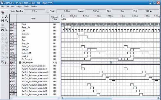 Временная диаграмма тестового устройства