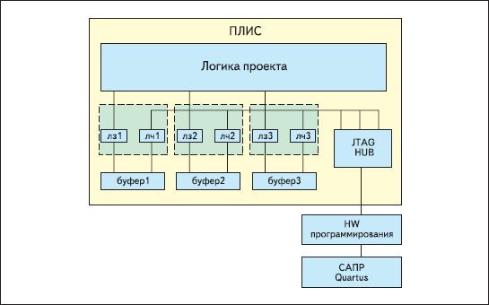 Функциональная схема анализатора SignalTap II Logic Analyzer