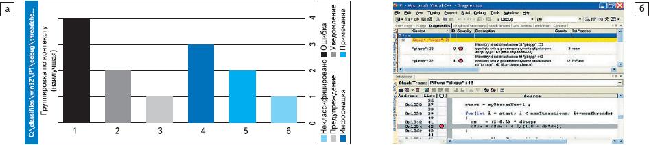 Рис. 2. ПО Intel Thread Checker наблюдает за выполнением приложения и локализует конкурентный доступ к данным, взаимоблокировку потоков и другие ошибки, возникающие при многопоточной обработке информации: а) графический режим; б) режим исходного кода