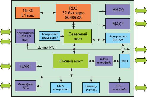 Рис. 2. Блок-схема R8610