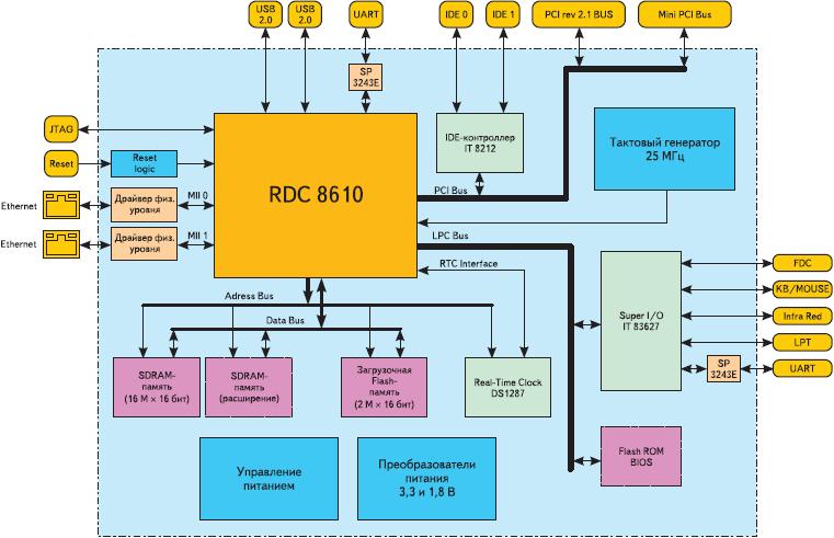Рис. 4. Блок-схема контроллера на R8610