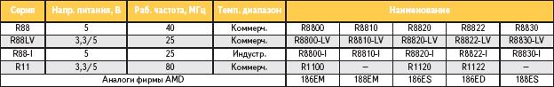 Таблица 1. 186/188-совместимые контроллеры RDC