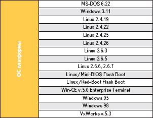 Таблица 2. Список операционных систем, совместимых с R8610