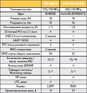 Таблица 3. Сравнение RDC R8610 и AMD Elan SC52