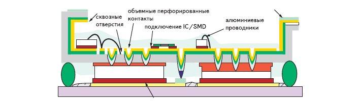 Рис. 12. Конструкция IPM с рабочим напряжением 600 В