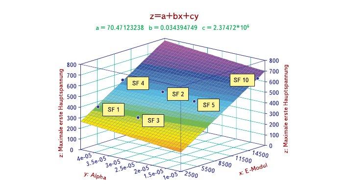 Рис. 7. Диаграмма механических напряжений