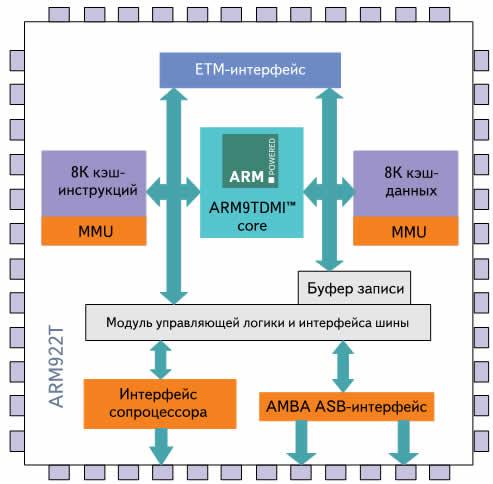 Структура ядра ARM922T