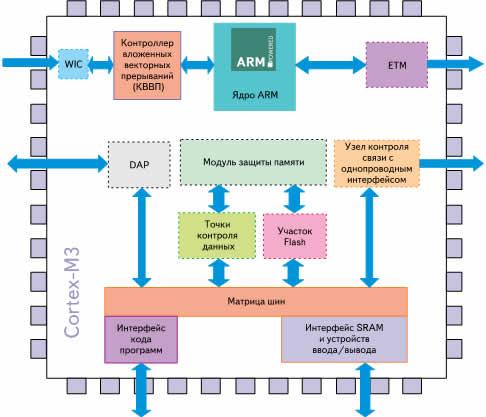 Структура ядра Cortex-M3