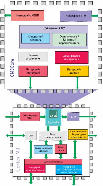 Блок-схема ядра Cortex-M3