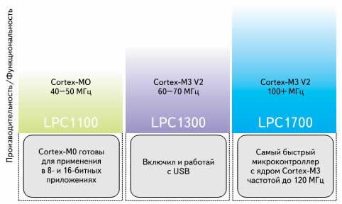 Линейки микроконтроллеров NXP для различных приложений