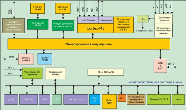 Блок-схема микроконтроллеров семейства LPC1700