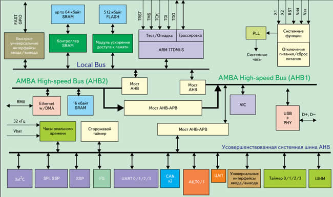 Блок-схема микроконтроллеров семейства LPC2300
