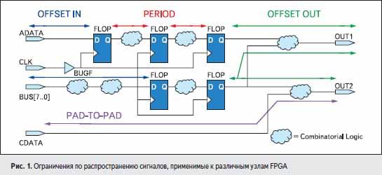 Ограничения по распространению сигналов, применимые к различным узлам FPGA